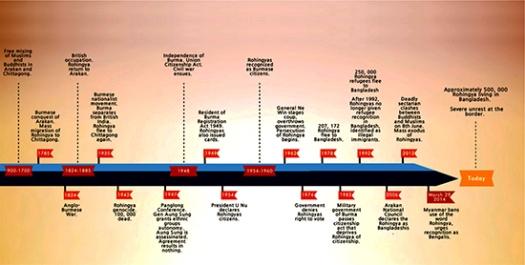rohinga-history